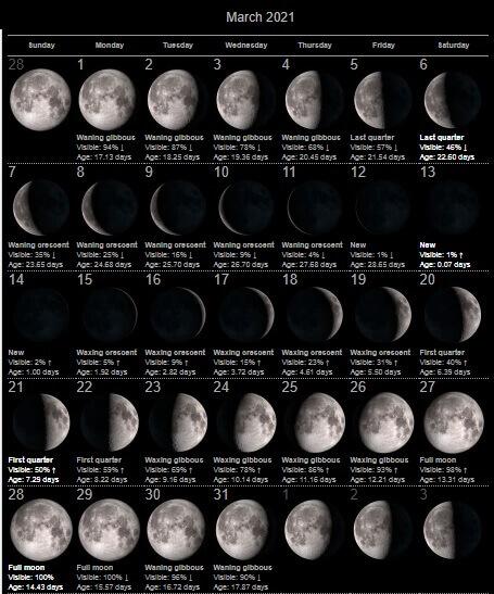 Moon Calendar March 2021