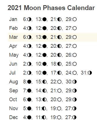2021 April Moon Phases Calendar