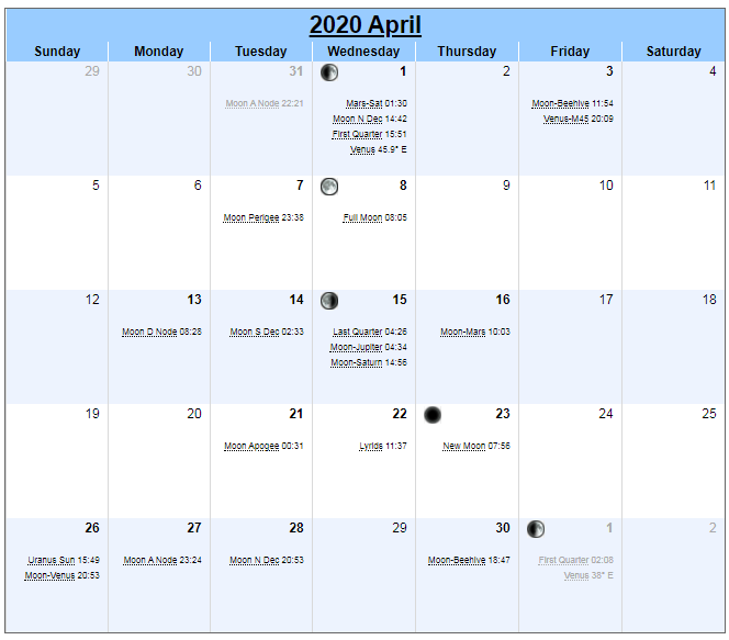 Moon Calendar For April 2020